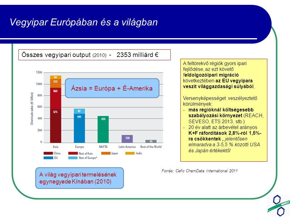 Vegyipar Európában és a világban Összes vegyipari output (2010) - 2353 milliárd € Ázsia = Európa + É-Amerika A világ vegyipari termelésének egynegyede Kínában (2010) Forrás: Cefic ChemData International 2011 A feltörekvő régiók gyors ipari fejlődése, az ezt követő feldolgozóipari migráció következtében az EU vegyipara veszít világgazdasági súlyából, Versenyképességet veszélyeztető körülmények: -más régióknál költségesebb szabályozási környezet (REACH, SEVESO, ETS 2013, stb.) -20 év alatt az árbevétel arányos K+F ráfordítások 2,8%-ról 1,5%- ra csökkentek, jelentősen elmaradva a 3-5,5 % közötti USA és Japán értékektől
