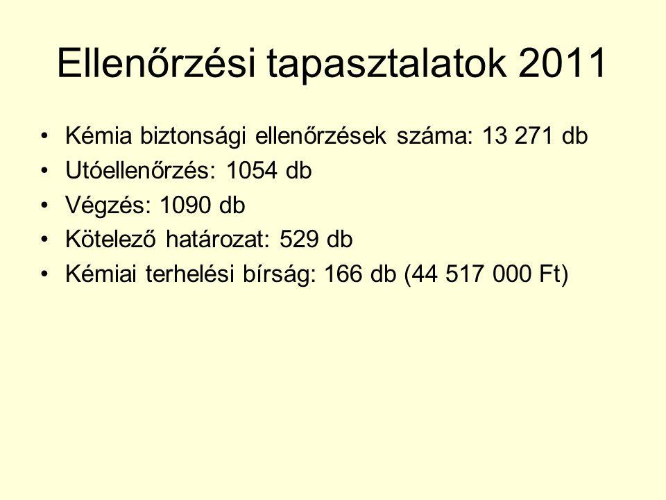 Ellenőrzési tapasztalatok 2011 Kémia biztonsági ellenőrzések száma: 13 271 db Utóellenőrzés: 1054 db Végzés: 1090 db Kötelező határozat: 529 db Kémiai
