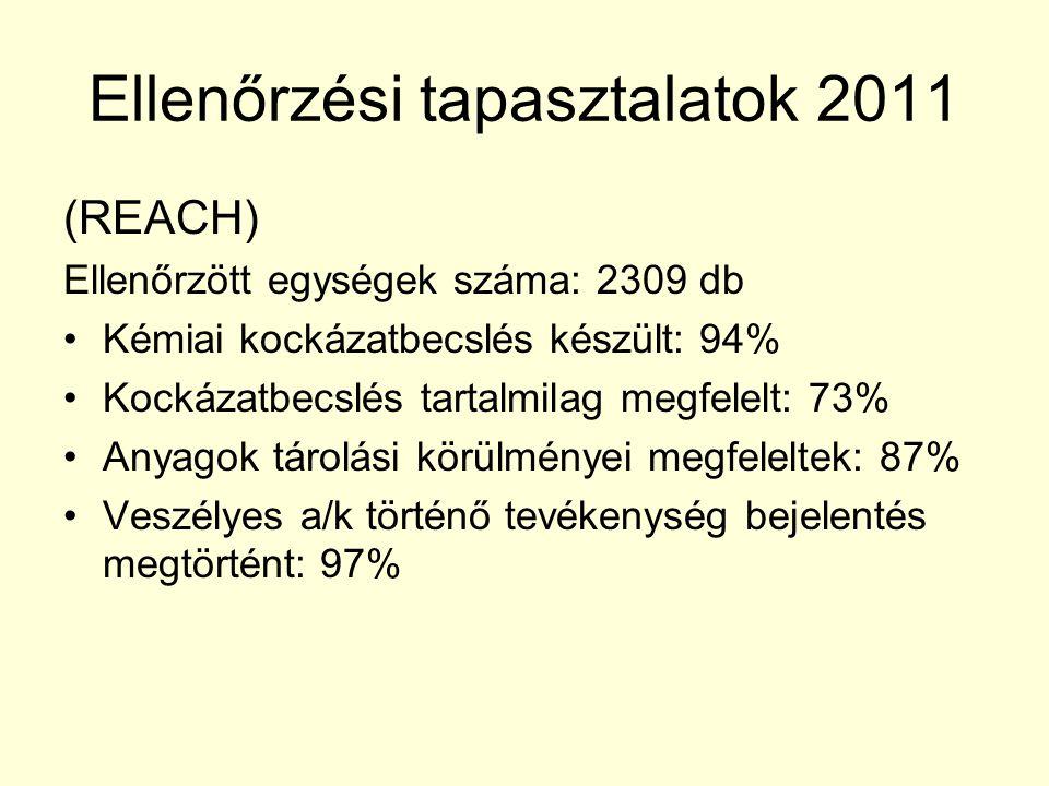 Ellenőrzési tapasztalatok 2011 (REACH) Ellenőrzött egységek száma: 2309 db Kémiai kockázatbecslés készült: 94% Kockázatbecslés tartalmilag megfelelt: