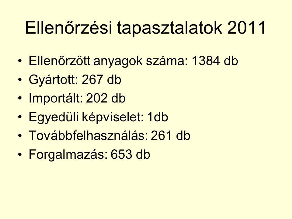 Ellenőrzési tapasztalatok 2011 Ellenőrzött anyagok száma: 1384 db Gyártott: 267 db Importált: 202 db Egyedüli képviselet: 1db Továbbfelhasználás: 261