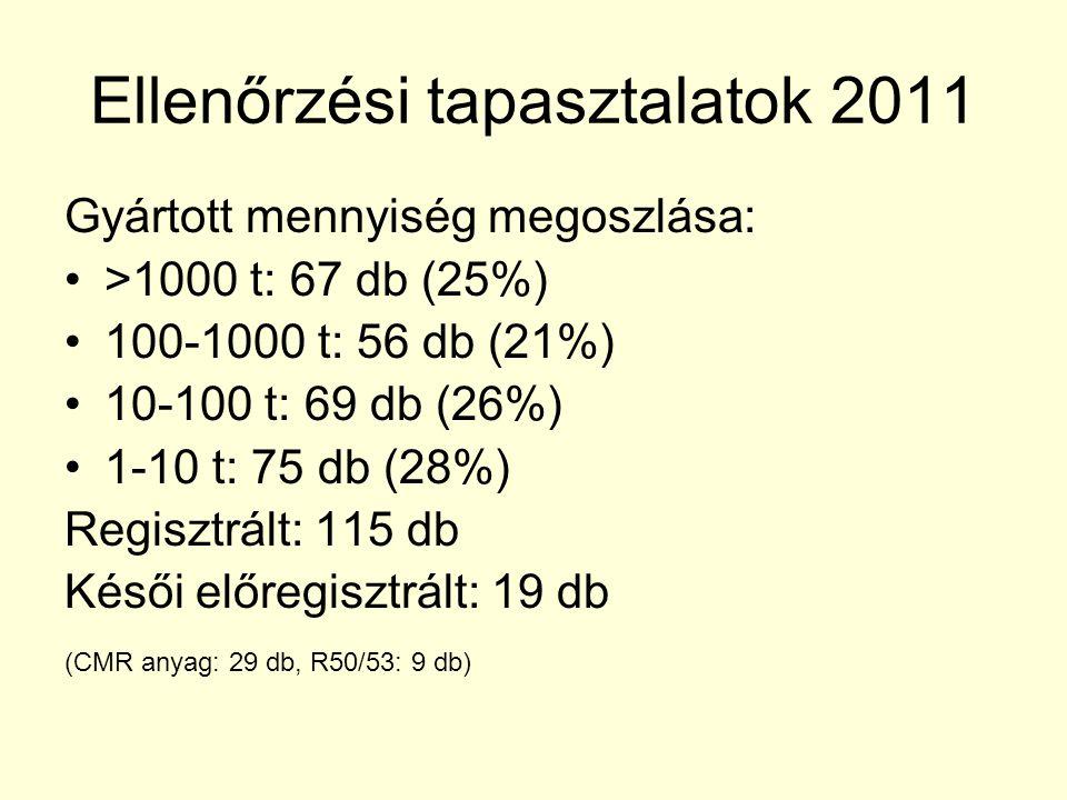 Ellenőrzési tapasztalatok 2011 Gyártott mennyiség megoszlása: >1000 t: 67 db (25%) 100-1000 t: 56 db (21%) 10-100 t: 69 db (26%) 1-10 t: 75 db (28%) R