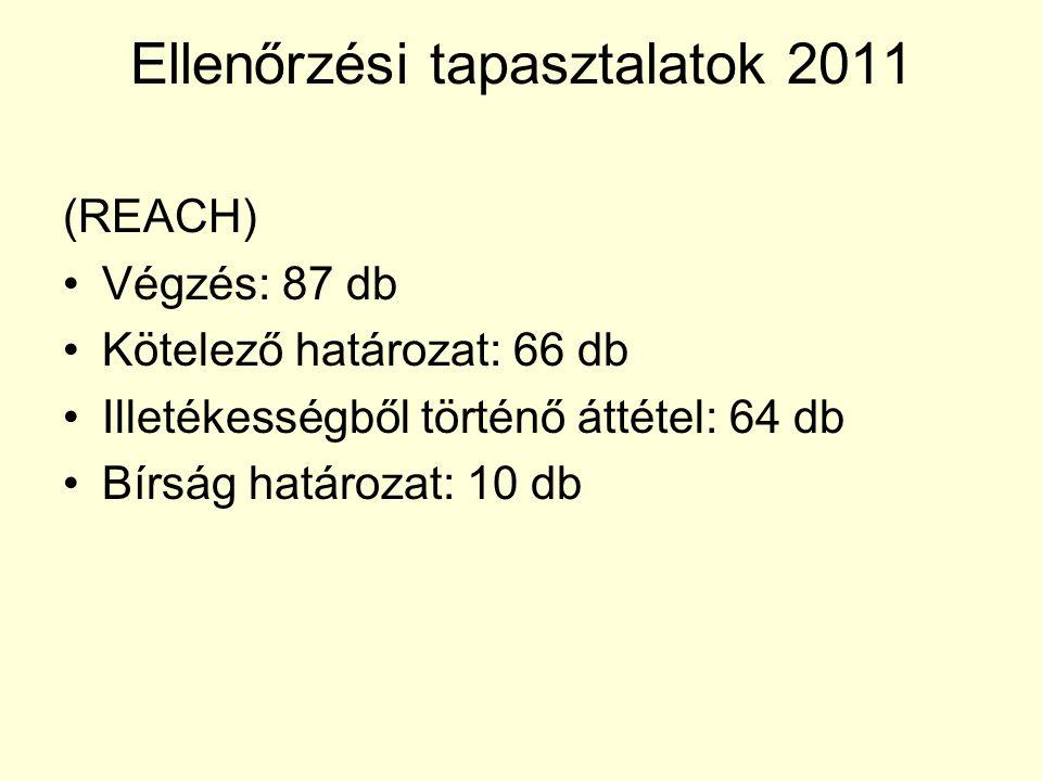 Ellenőrzési tapasztalatok 2011 (REACH) Végzés: 87 db Kötelező határozat: 66 db Illetékességből történő áttétel: 64 db Bírság határozat: 10 db