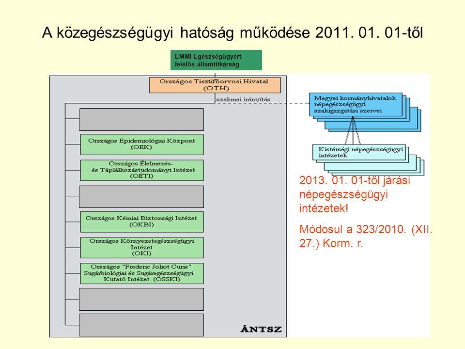 A közegészségügyi hatóság működése 2011. 01. 01-től EMMI Egészségügyért felelős államtitkárság 2013. 01. 01-től járási népegészségügyi intézetek! Módo