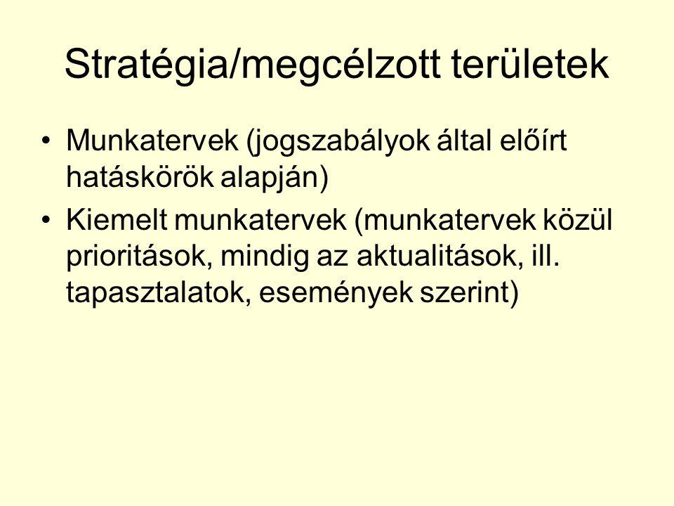 Stratégia/megcélzott területek Munkatervek (jogszabályok által előírt hatáskörök alapján) Kiemelt munkatervek (munkatervek közül prioritások, mindig a