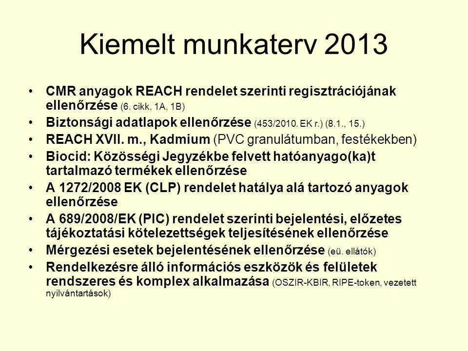 Kiemelt munkaterv 2013 CMR anyagok REACH rendelet szerinti regisztrációjának ellenőrzése (6. cikk, 1A, 1B) Biztonsági adatlapok ellenőrzése (453/2010.