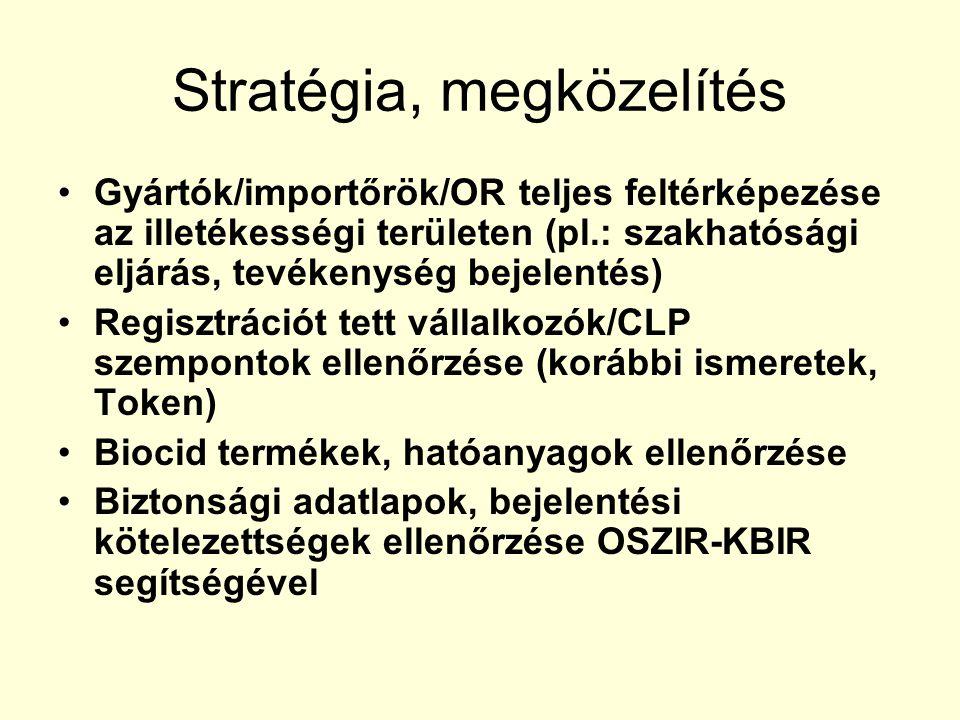 Stratégia, megközelítés Gyártók/importőrök/OR teljes feltérképezése az illetékességi területen (pl.: szakhatósági eljárás, tevékenység bejelentés) Reg