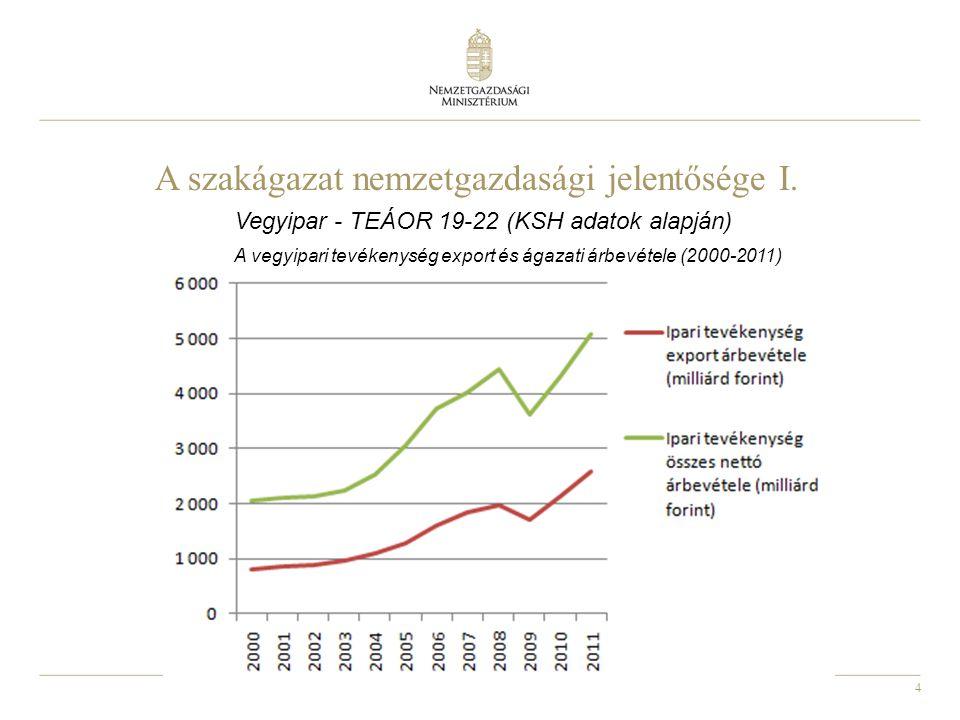 4 A szakágazat nemzetgazdasági jelentősége I. Vegyipar - TEÁOR 19-22 (KSH adatok alapján) A vegyipari tevékenység export és ágazati árbevétele (2000-2