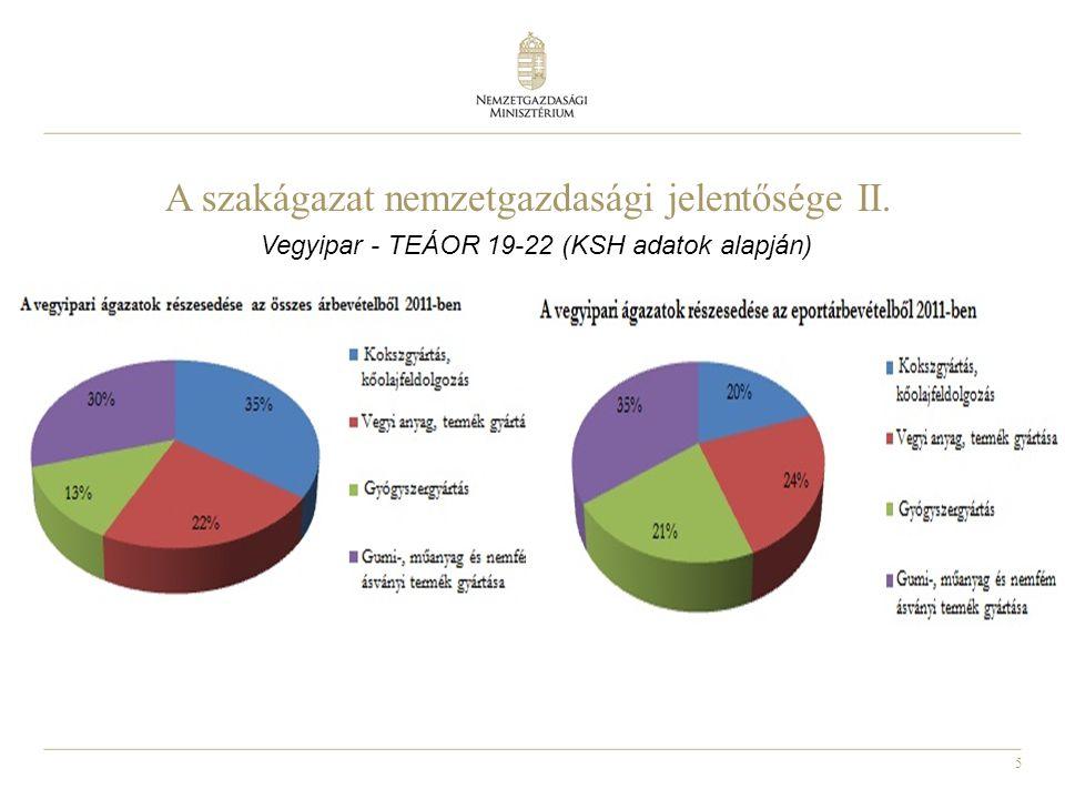 5 A szakágazat nemzetgazdasági jelentősége II. Vegyipar - TEÁOR 19-22 (KSH adatok alapján)