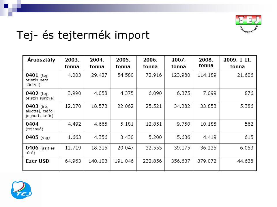 Tej- és tejtermék import Áruosztály2003. tonna 2004. tonna 2005. tonna 2006. tonna 2007. tonna 2008. tonna 2009. I-II. tonna 0401 (tej, tejszín nem sű