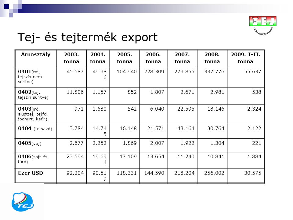 Tej- és tejtermék export Áruosztály2003. tonna 2004. tonna 2005. tonna 2006. tonna 2007. tonna 2008. tonna 2009. I-II. tonna 0401 (tej, tejszín nem sű