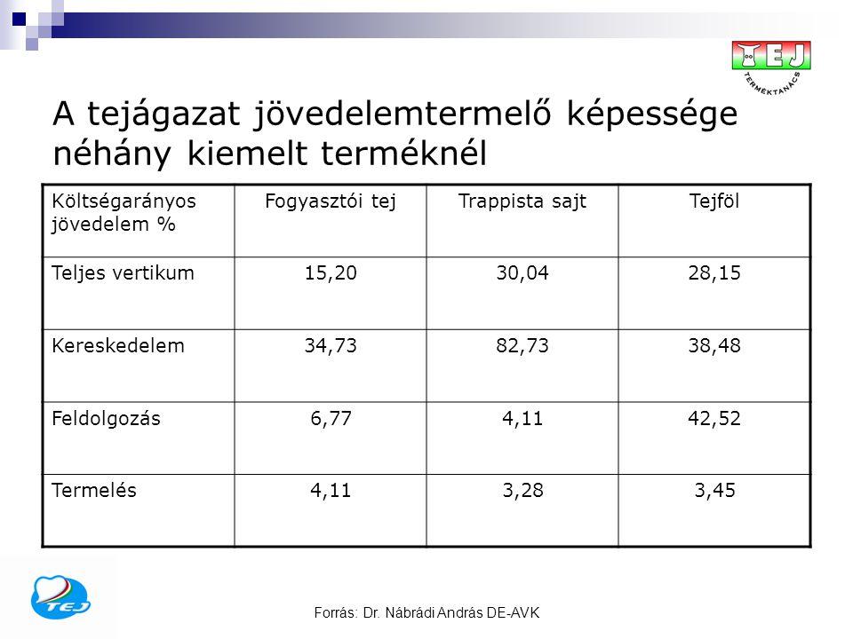 Forrás: Dr. Nábrádi András DE-AVK A tejágazat jövedelemtermelő képessége néhány kiemelt terméknél Költségarányos jövedelem % Fogyasztói tejTrappista s