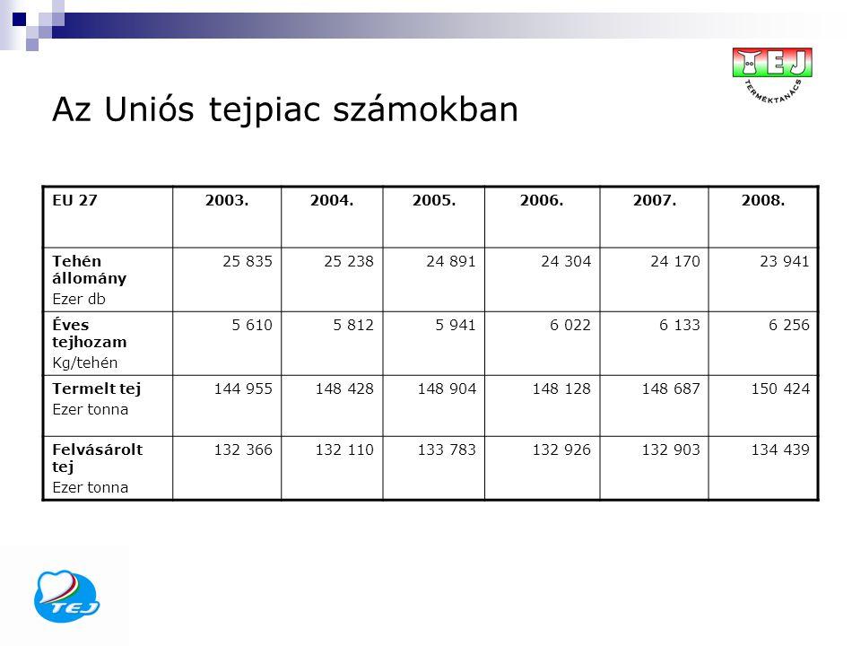 Az Uniós tejpiac számokban EU 272003.2004.2005.2006.2007.2008. Tehén állomány Ezer db 25 83525 23824 89124 30424 17023 941 Éves tejhozam Kg/tehén 5 61