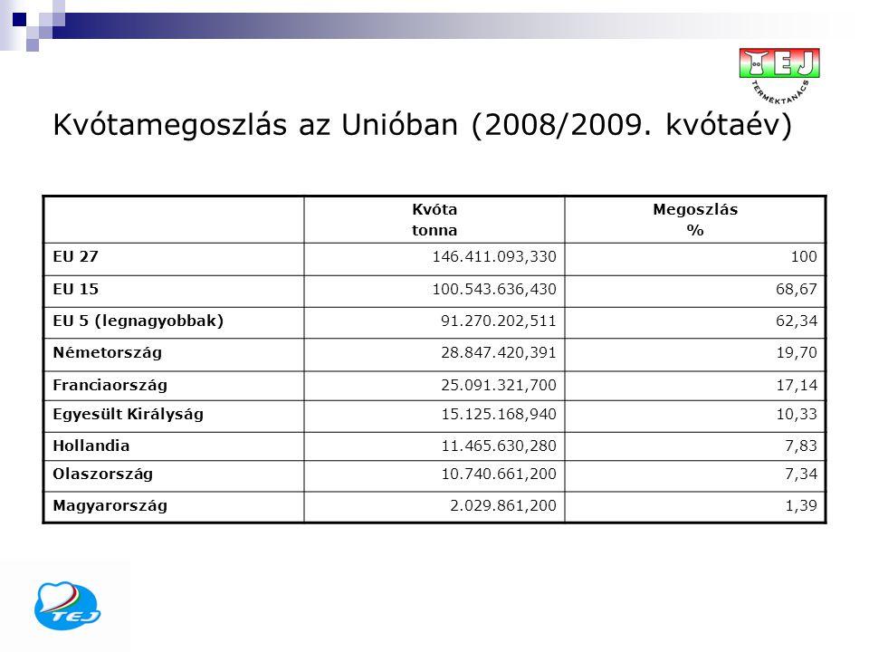 Kvótamegoszlás az Unióban (2008/2009. kvótaév) Kvóta tonna Megoszlás % EU 27146.411.093,330100 EU 15100.543.636,43068,67 EU 5 (legnagyobbak)91.270.202