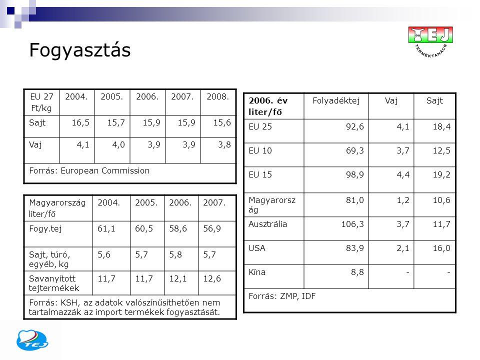 Fogyasztás EU 27 Ft/kg 2004.2005.2006.2007.2008. Sajt16,515,715,9 15,6 Vaj4,14,03,9 3,8 Forrás: European Commission Magyarország liter/fő 2004.2005.20