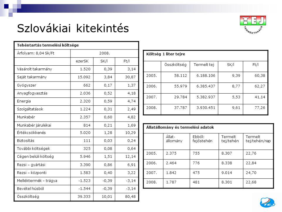 Szlovákiai kitekintés Tehéntartás termelési költsége Árfolyam: 8,04 Sk/Ft2008. ezerSKSK/lFt/l Vásárolt takarmány1.5200,393,14 Saját takarmány15.0923,8