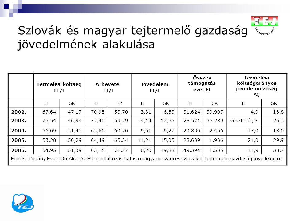 Szlovák és magyar tejtermelő gazdaság jövedelmének alakulása Termelési költség Ft/l Árbevétel Ft/l Jövedelem Ft/l Összes támogatás ezer Ft Termelési költségarányos jövedelmezőség % HSKH H H H 2002.67,6447,1770,9553,703,316,5331.62439.9074,913,8 2003.76,5446,9472,4059,29-4,1412,3528.57135.289veszteséges26,3 2004.56,0951,4365,6060,709,519,2720.8302.45617,018,0 2005.53,2850,2964,4965,3411,2115,0528.6391.93621,029,9 2006.54,9551,3963,1571,278,2019,8849.3941.53514,938,7 Forrás: Pogány Éva - Őri Alíz: Az EU-csatlakozás hatása magyarországi és szlovákiai tejtermelő gazdaság jövedelmére