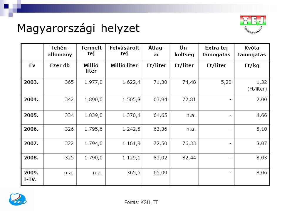 Forrás: KSH, TT Magyarországi helyzet Tehén- állomány Termelt tej Felvásárolt tej Átlag- ár Ön- költség Extra tej támogatás Kvóta támogatás ÉvEzer dbM