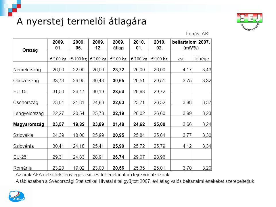 A nyerstej termelői átlagára Forrás: AKI Ország 2009. 01. 2009. 06. 2009. 12. 2009. átlag 2010. 01. 2010. 02. beltartalom 2007. (m/V%) €/100 kg zsírfe