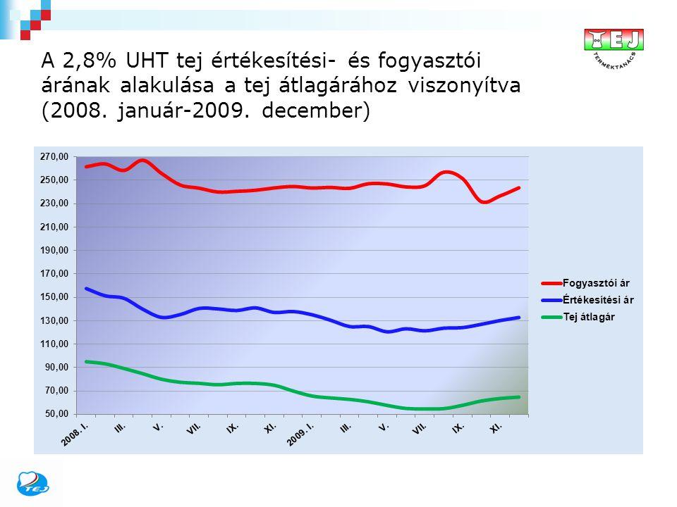 A 2,8% UHT tej értékesítési- és fogyasztói árának alakulása a tej átlagárához viszonyítva (2008. január-2009. december)