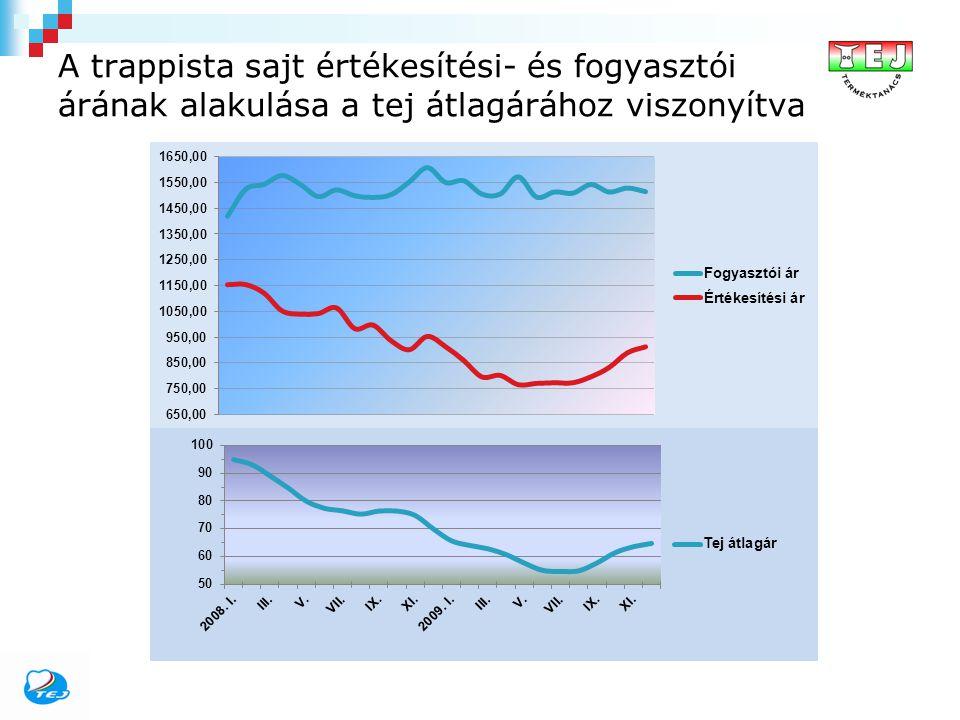 A trappista sajt értékesítési- és fogyasztói árának alakulása a tej átlagárához viszonyítva