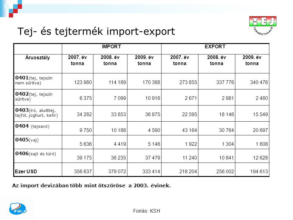 Tej- és tejtermék import-export IMPORTEXPORT Áruosztály2007. év tonna 2008. év tonna 2009. év tonna 2007. év tonna 2008. év tonna 2009. év tonna 0401