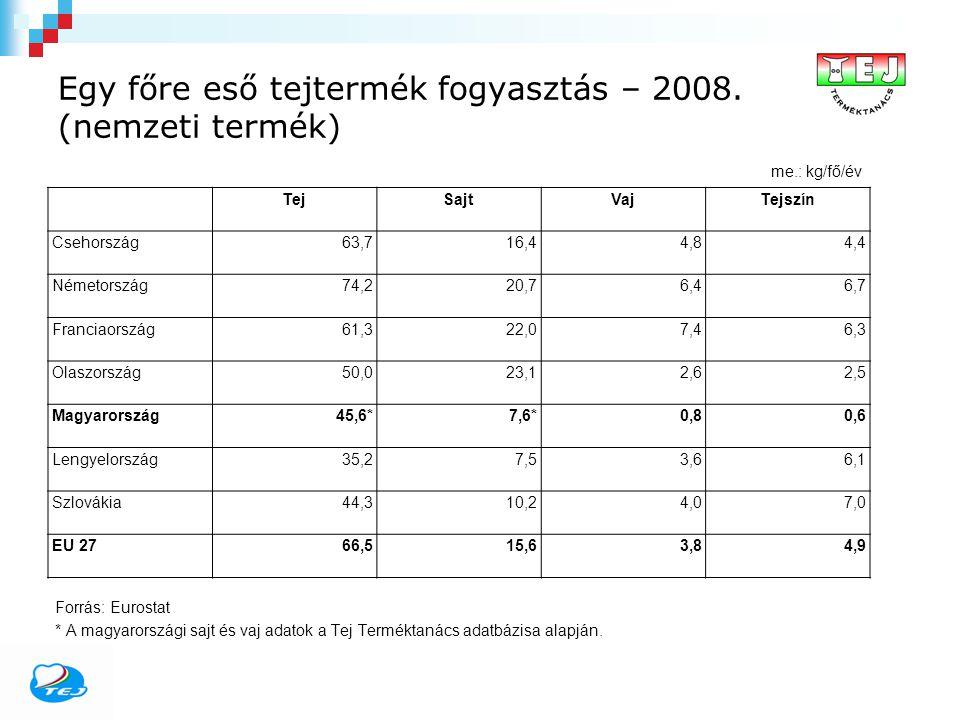 Egy főre eső tejtermék fogyasztás – 2008. (nemzeti termék) me.: kg/fő/év TejSajtVajTejszín Csehország63,716,44,84,4 Németország74,220,76,46,7 Franciao