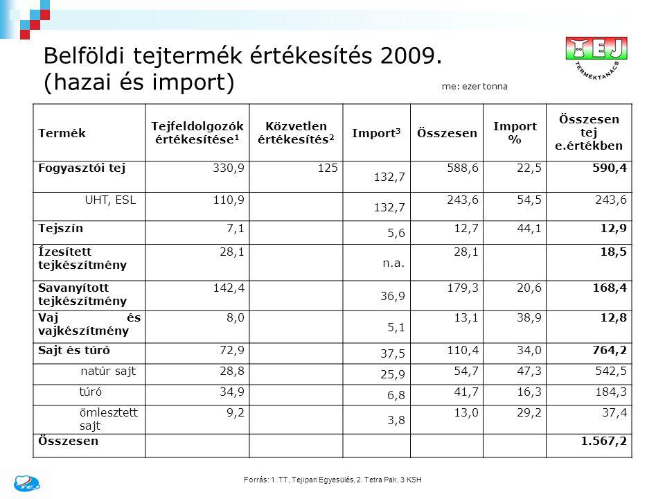 Belföldi tejtermék értékesítés 2009. (hazai és import) me: ezer tonna Termék Tejfeldolgozók értékesítése 1 Közvetlen értékesítés 2 Import 3 Összesen I