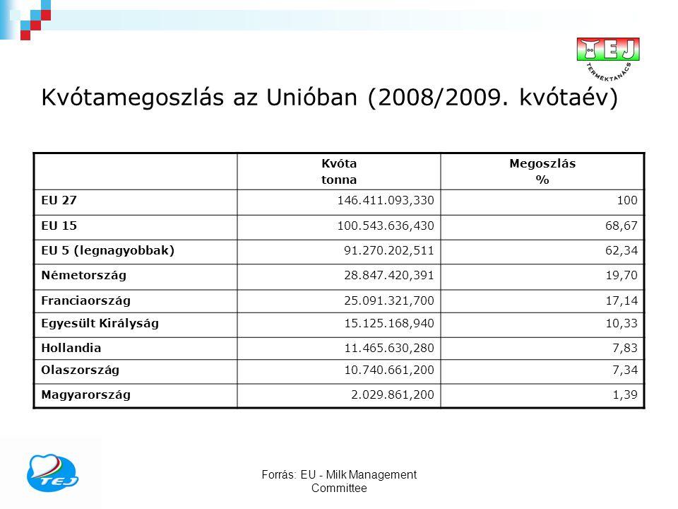 Kvótamegoszlás az Unióban (2008/2009.