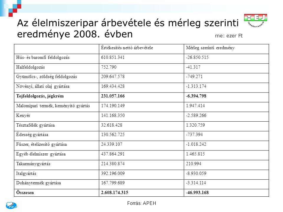 Az élelmiszeripar árbevétele és mérleg szerinti eredménye 2008. évben me: ezer Ft Értékesítés nettó árbevételeMérleg szerinti eredmény Hús- és baromfi