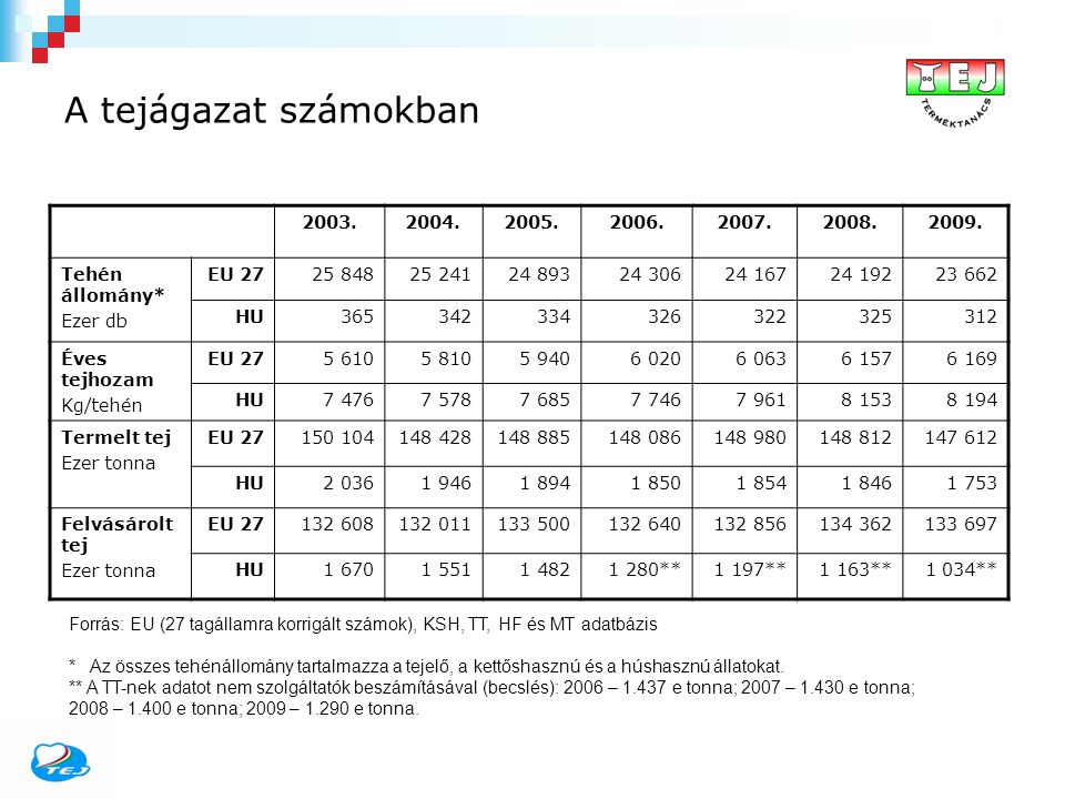 A tejágazat számokban 2003.2004.2005.2006.2007.2008.2009. Tehén állomány* Ezer db EU 2725 84825 24124 89324 30624 16724 19223 662 HU365342334326322325