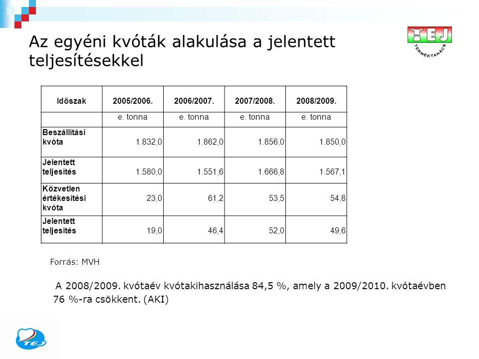 Az egyéni kvóták alakulása a jelentett teljesítésekkel Időszak2005/2006.2006/2007.2007/2008.2008/2009. e. tonna Beszállítási kvóta1.832,01.862,01.856,