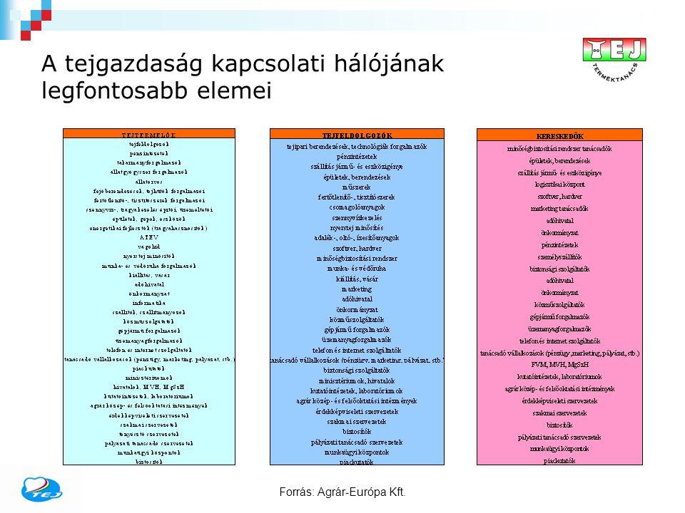 A terméktanácsi tagság alakulása Státusz2006.év2007.