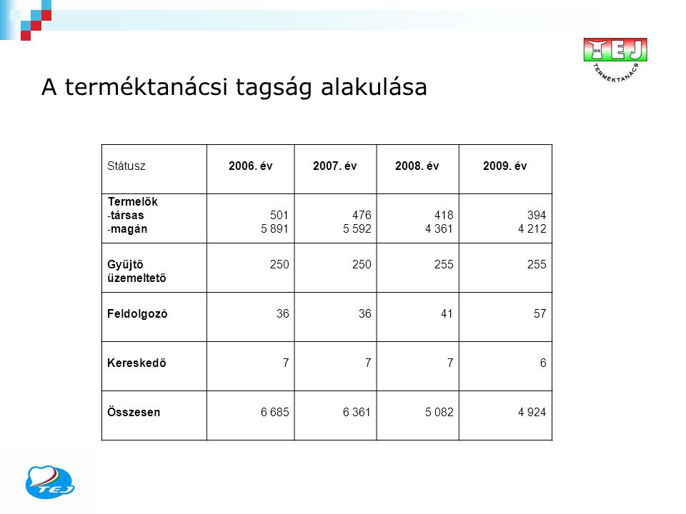 A terméktanácsi tagság alakulása Státusz2006. év2007. év2008. év2009. év Termelők - társas - magán 501 5 891 476 5 592 418 4 361 394 4 212 Gyűjtő üzem