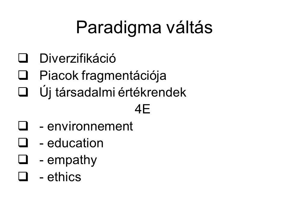Paradigma váltás  Diverzifikáció  Piacok fragmentációja  Új társadalmi értékrendek 4E  - environnement  - education  - empathy  - ethics