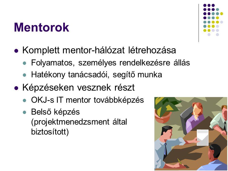 Mentorok Komplett mentor-hálózat létrehozása Folyamatos, személyes rendelkezésre állás Hatékony tanácsadói, segítő munka Képzéseken vesznek részt OKJ-s IT mentor továbbképzés Belső képzés (projektmenedzsment által biztosított)