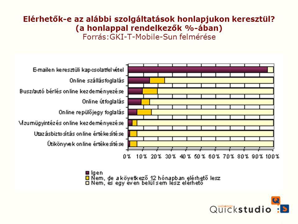 Elérhetők-e az alábbi szolgáltatások honlapjukon keresztül? (a honlappal rendelkezők %-ában) Forrás:GKI-T-Mobile-Sun felmérése
