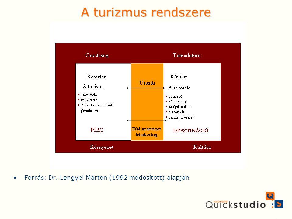 A turizmus rendszere Forrás: Dr. Lengyel Márton (1992 módosított) alapján