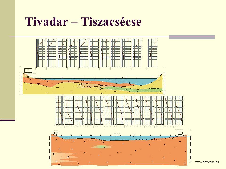 Tivadar – Tiszacsécse www.haromko.hu