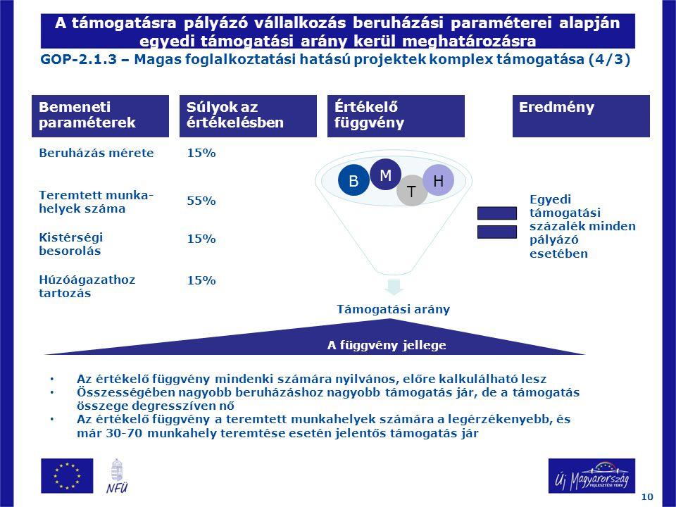 A támogatásra pályázó vállalkozás beruházási paraméterei alapján egyedi támogatási arány kerül meghatározásra GOP-2.1.3 – Magas foglalkoztatási hatású projektek komplex támogatása (4/3) Bemeneti paraméterek Súlyok az értékelésben Támogatási arány Teremtett munka- helyek száma Kistérségi besorolás Húzóágazathoz tartozás 15% 55% 15% Értékelő függvény Beruházás mérete B T H M A függvény jellege Eredmény Egyedi támogatási százalék minden pályázó esetében 10 Az értékelő függvény mindenki számára nyilvános, előre kalkulálható lesz Összességében nagyobb beruházáshoz nagyobb támogatás jár, de a támogatás összege degresszíven nő Az értékelő függvény a teremtett munkahelyek számára a legérzékenyebb, és már 30-70 munkahely teremtése esetén jelentős támogatás jár