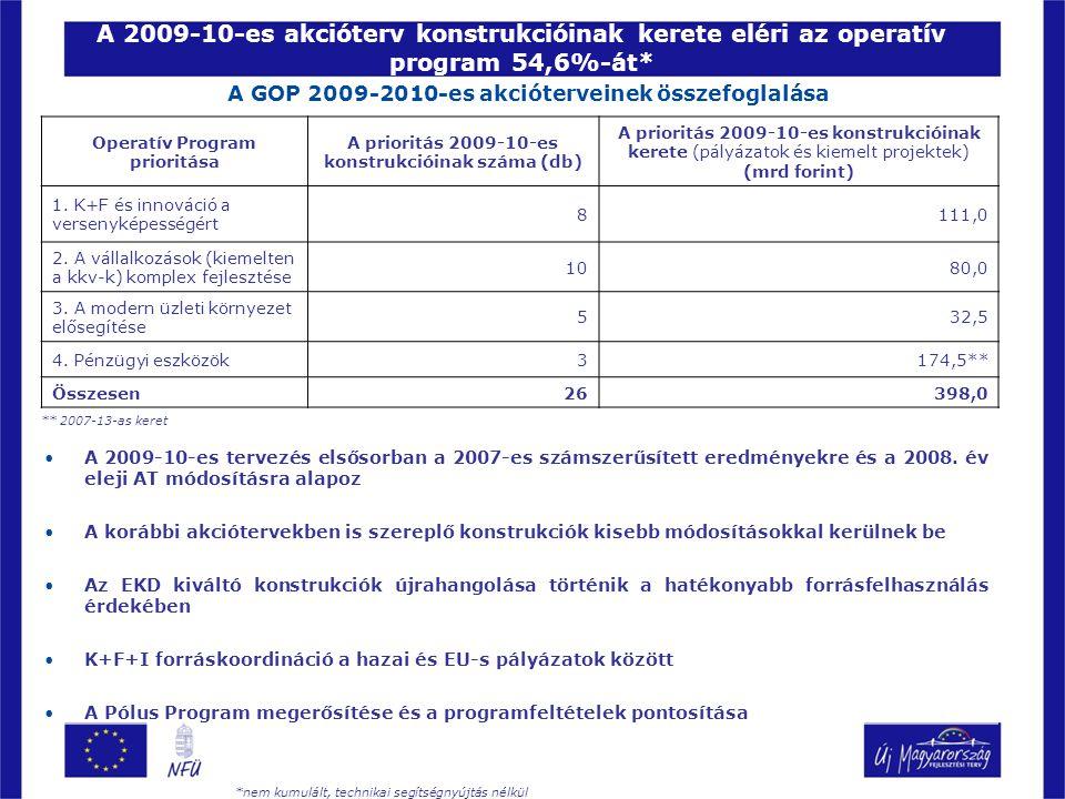 A 2009-10-es akcióterv konstrukcióinak kerete eléri az operatív program 54,6%-át* Operatív Program prioritása A prioritás 2009-10-es konstrukcióinak száma (db) A prioritás 2009-10-es konstrukcióinak kerete (pályázatok és kiemelt projektek) (mrd forint) 1.