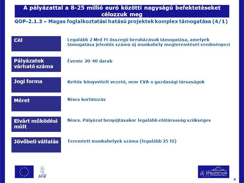 A pályázattal a 8-25 millió euró közötti nagyságú befektetéseket célozzuk meg Jövőbeli vállalás Teremtett munkahelyek száma (legalább 25 fő) Jogi forma Pályázatok várható száma Cél Méret GOP-2.1.3 – Magas foglalkoztatási hatású projektek komplex támogatása (4/1) Legalább 2 Mrd Ft összegű beruházások támogatása, amelyek támogatása jelentős számú új munkahely megteremtését eredményezi Évente 20-40 darab Kettős könyvvitelt vezető, nem EVA-s gazdasági társaságok Nincs korlátozás Elvárt működési múlt Nincs.