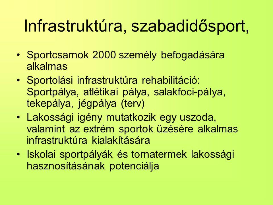 Infrastruktúra, szabadidősport, Sportcsarnok 2000 személy befogadására alkalmas Sportolási infrastruktúra rehabilitáció: Sportpálya, atlétikai pálya, salakfoci-pálya, tekepálya, jégpálya (terv) Lakossági igény mutatkozik egy uszoda, valamint az extrém sportok űzésére alkalmas infrastruktúra kialakítására Iskolai sportpályák és tornatermek lakossági hasznosításának potenciálja