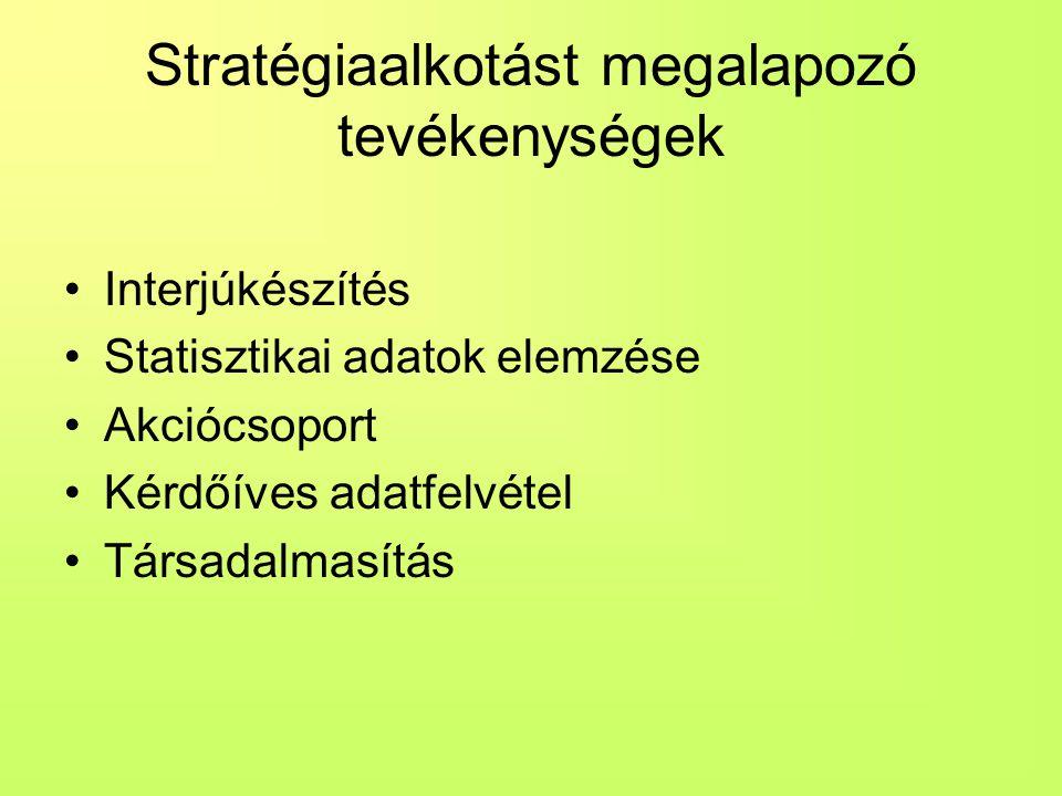 Stratégiaalkotást megalapozó tevékenységek Interjúkészítés Statisztikai adatok elemzése Akciócsoport Kérdőíves adatfelvétel Társadalmasítás