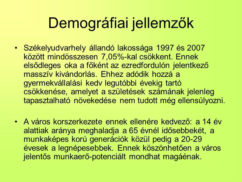 Demográfiai jellemzők Székelyudvarhely állandó lakossága 1997 és 2007 között mindösszesen 7,05%-kal csökkent.