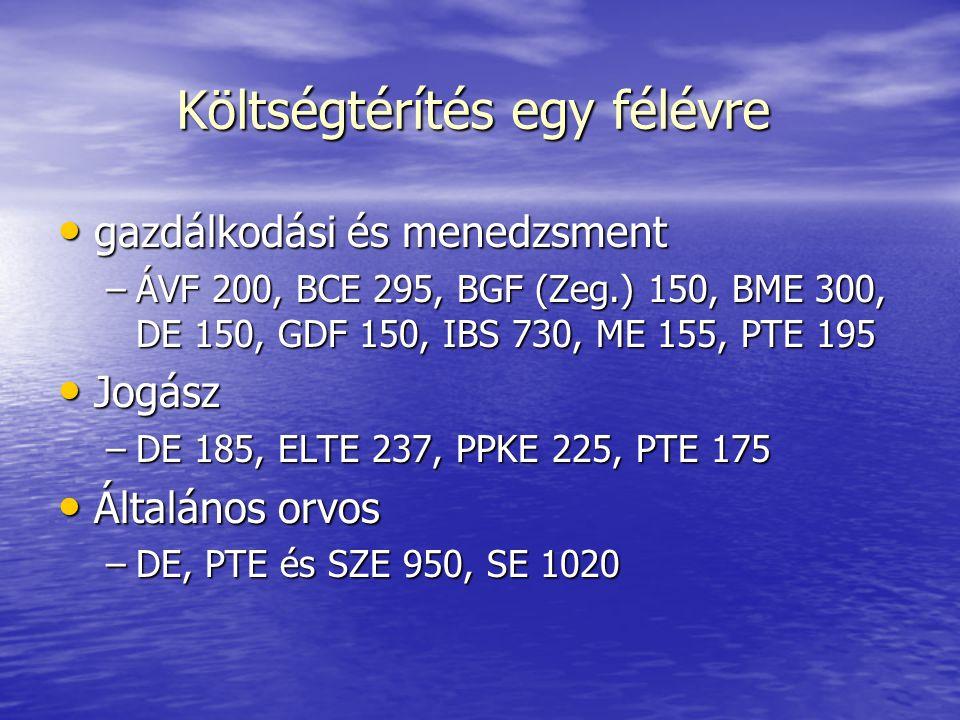 Költségtérítés egy félévre gazdálkodási és menedzsment gazdálkodási és menedzsment –ÁVF 200, BCE 295, BGF (Zeg.) 150, BME 300, DE 150, GDF 150, IBS 73