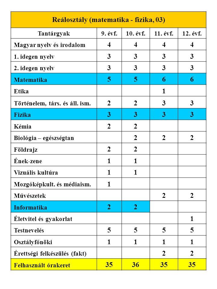 Reálosztály (matematika - fizika, 03) Tantárgyak9. évf.10. évf.11. évf.12. évf. Magyar nyelv és irodalom 4444 1. idegen nyelv 3333 2. idegen nyelv 333