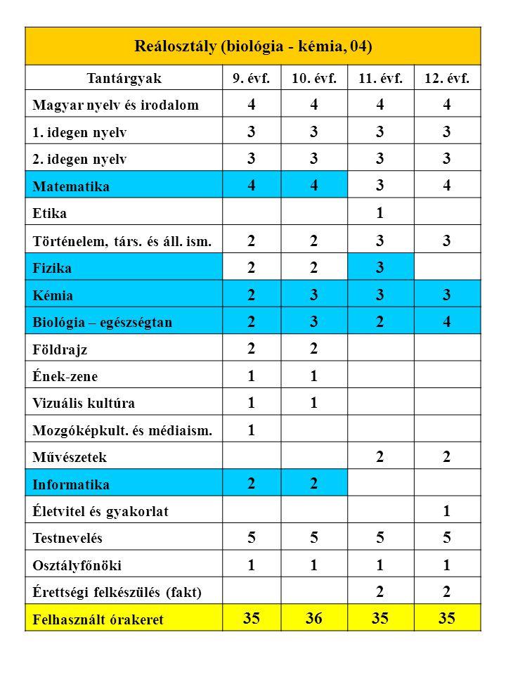 Reálosztály (biológia - kémia, 04) Tantárgyak9. évf.10. évf.11. évf.12. évf. Magyar nyelv és irodalom 4444 1. idegen nyelv 3333 2. idegen nyelv 3333 M