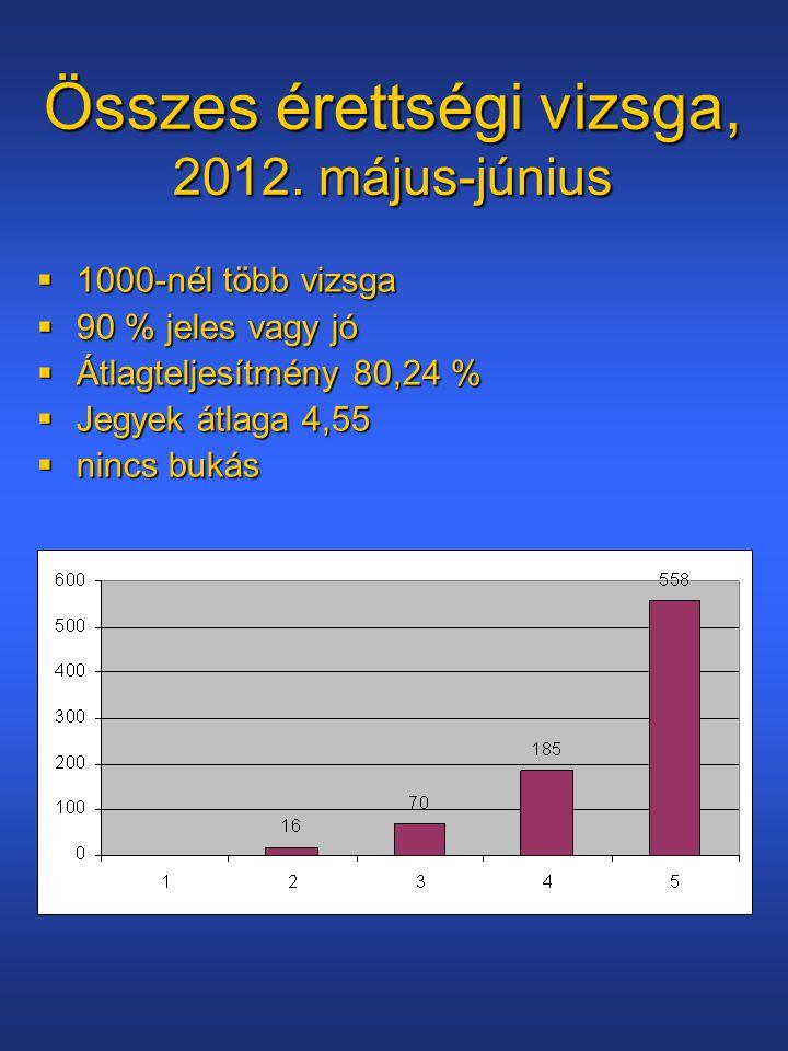 Összes érettségi vizsga, 2012. május-június  1000-nél több vizsga  90 % jeles vagy jó  Átlagteljesítmény 80,24 %  Jegyek átlaga 4,55  nincs bukás