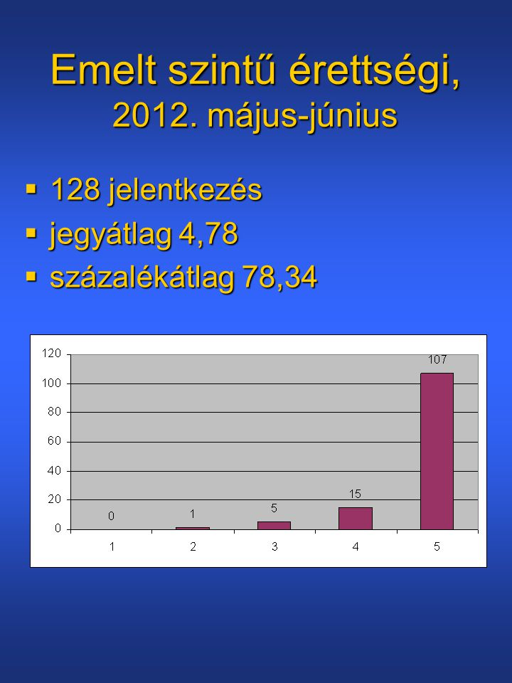 Emelt szintű érettségi, 2012. május-június  128 jelentkezés  jegyátlag 4,78  százalékátlag 78,34