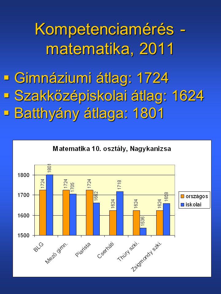 Kompetenciamérés - matematika, 2011  Gimnáziumi átlag: 1724  Szakközépiskolai átlag: 1624  Batthyány átlaga: 1801
